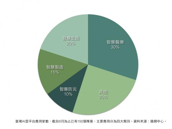 臺灣AI雲平台應用家數,截自9月為止已有150個專案,主要應用分為四大類別。資料來源:國網中心,郭芝