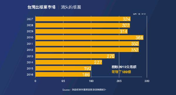 台灣出版市場變化.png
