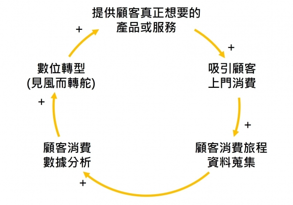 圖-1-數位科技導入最重要的循環工作