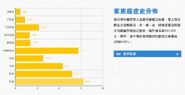 圖4-家中有肝癌疾病史的個案比率最高,占約9.25。截自臺灣人體生物資料庫網站。.png