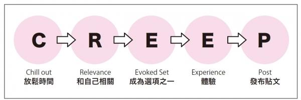 P18圖表