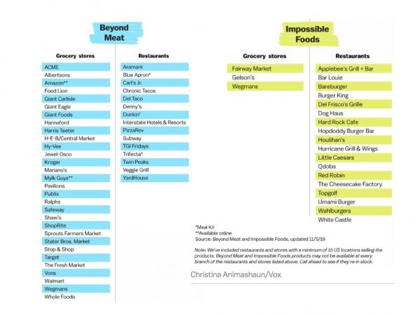 圖6-Beyond-Meat和Impossible-Foods的據點-圖片來源:截圖自Vox-Chr