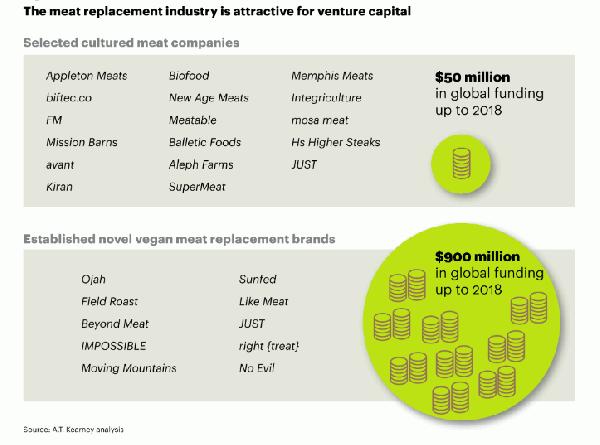 圖7-人造肉分為兩大路線,植物肉和培養肉新創都受到投資者的青睞。圖片來源:截自A.T.-Kearne