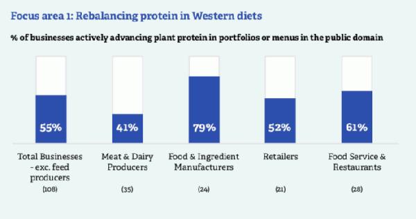 圖2-圖說:55%食品企業推出植物蛋白產品,平衡西方飲食中的蛋白質。圖片來源:Forum-for-t