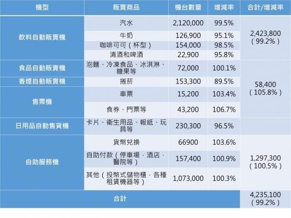 日本自動販賣機統計