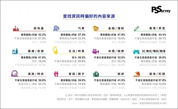 《社群藍皮書-PIXNET-Social-Survey》調查顯示,查找不同類別資訊時,偏好的內容來源