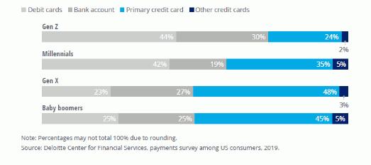圖二、不同年齡層的Apple-Pay用戶選擇的預設付款方式.png