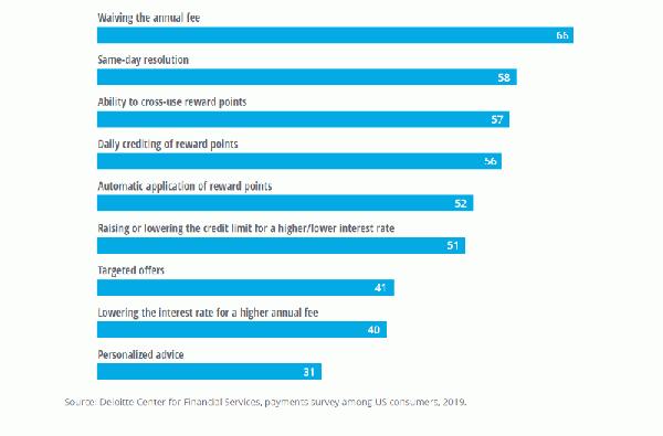 圖三、消費者對於信用卡的期望.png