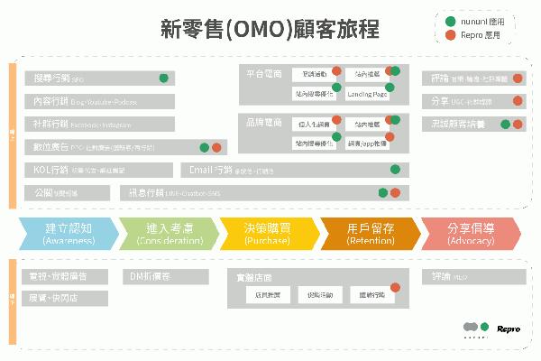 內文兩強聯手-awoo攜手Repro打造完整智能電商平台_文末阿物提供.png