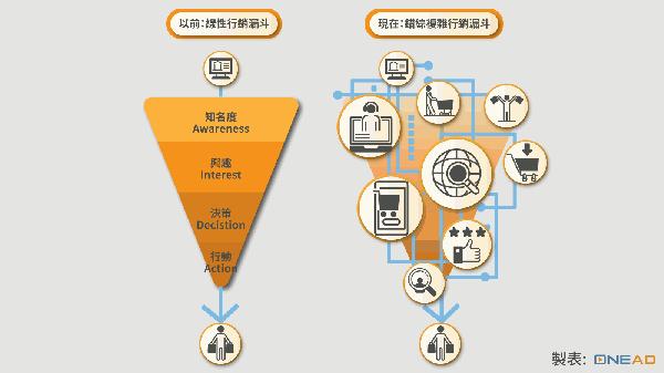 行銷趨勢-1.png