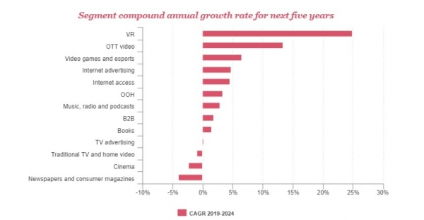 Global Entertainment & Media Outlook 2020–2024_ Me