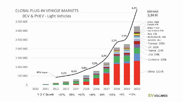 Global Plug-in Vehicle markets BVE & PHEV - Light