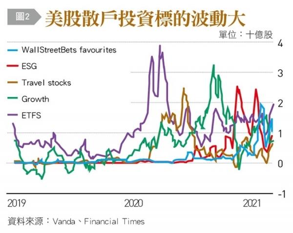 美股散戶投資標的波動大.jpg