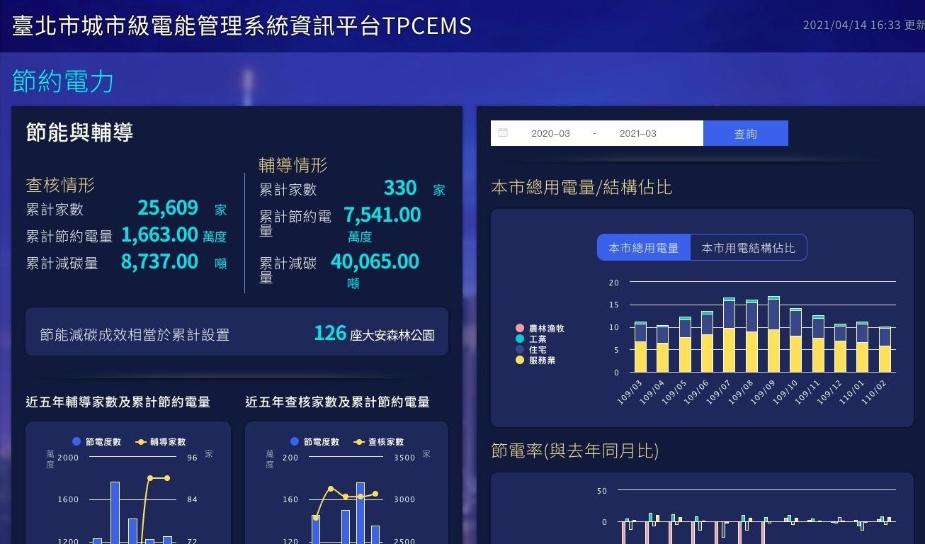 台北市城市級電能管理系統