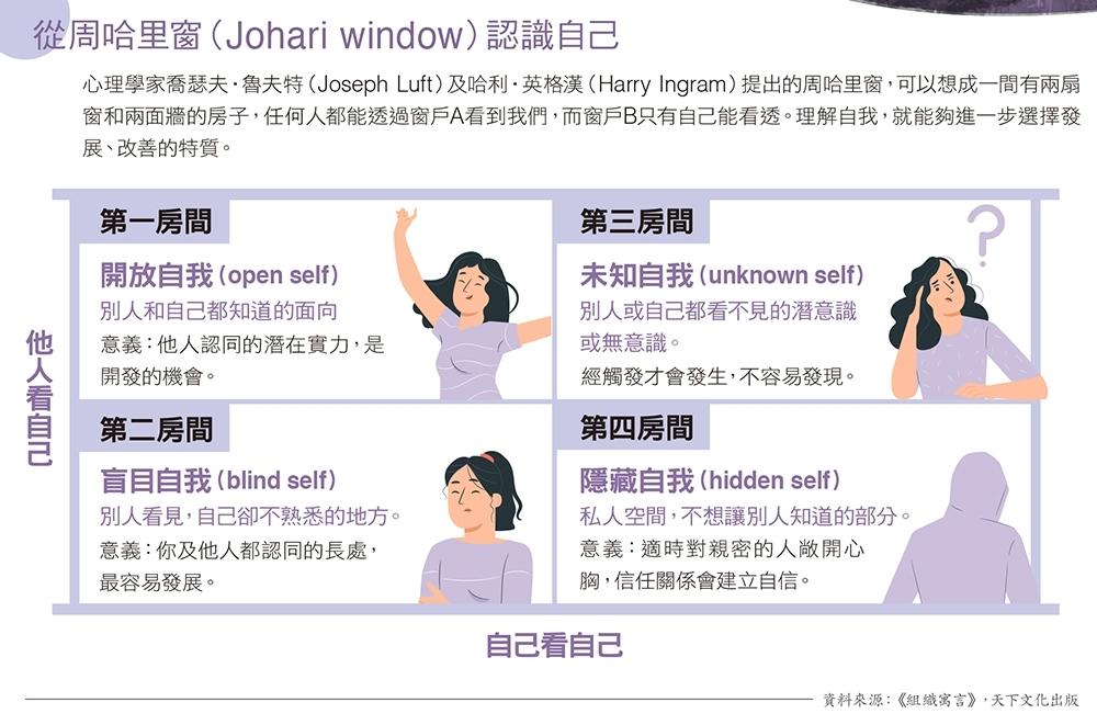 從周哈里窗(Johari window)認識自己