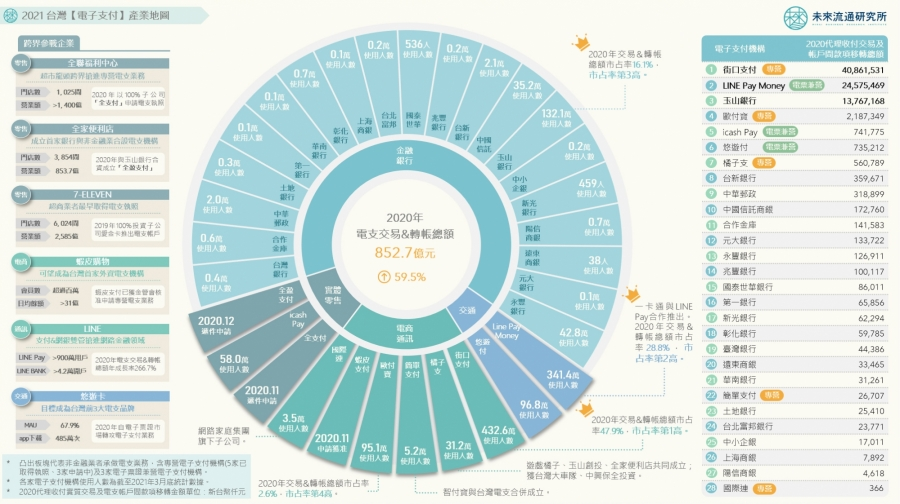 2021 台灣【電子支付】產業地圖