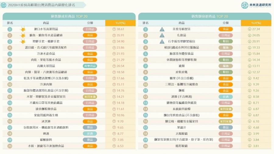 2020H1台灣消費品內銷變化