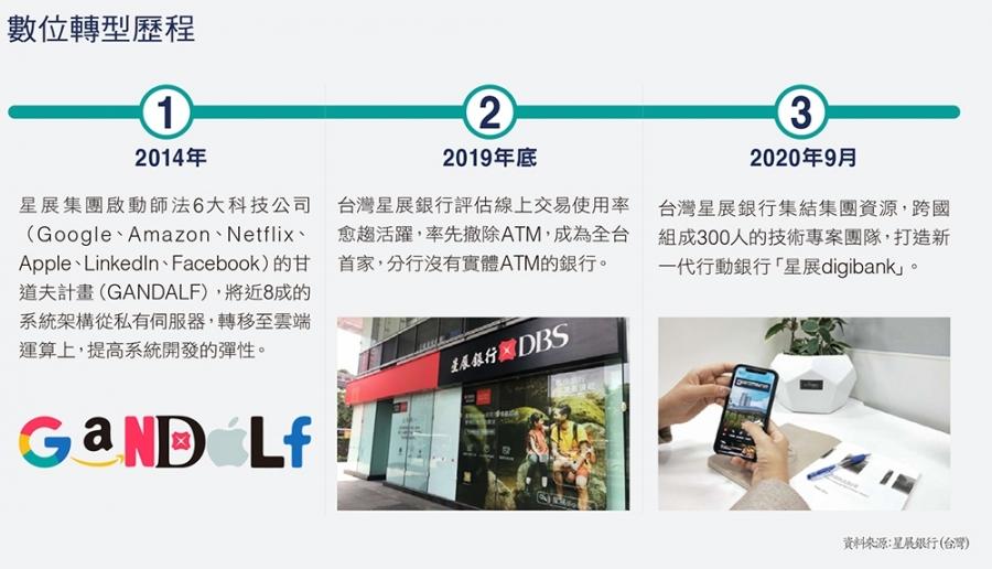 DBS星展銀行(台灣)數位轉型歷程