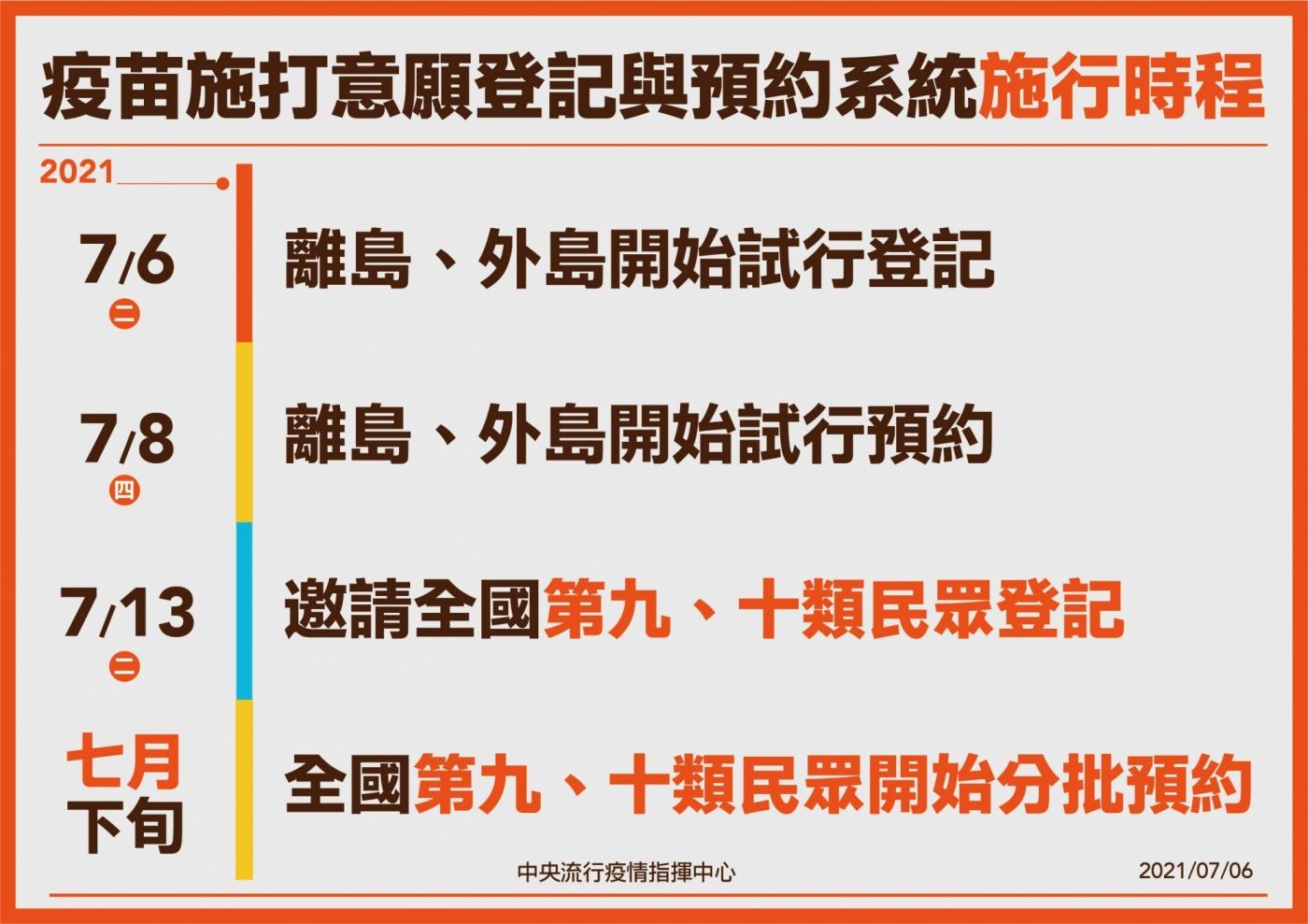疫苗登記預約系統 唐鳳
