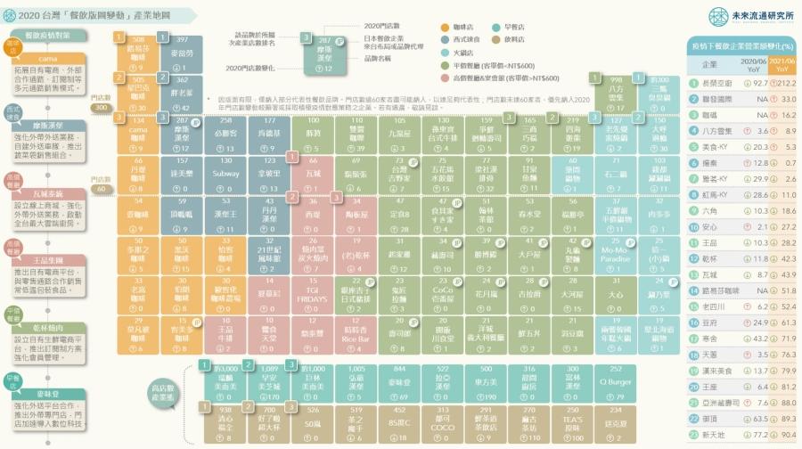 2020 台灣「餐飲版圖變動」產業地圖