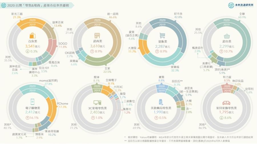 2020 台灣「零售&電商」產業市佔率英雄榜