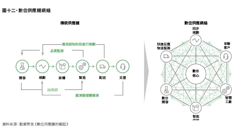 數位供應鏈網絡