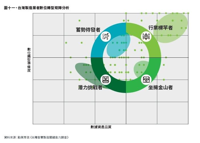 台灣製造業數位轉型矩陣分析