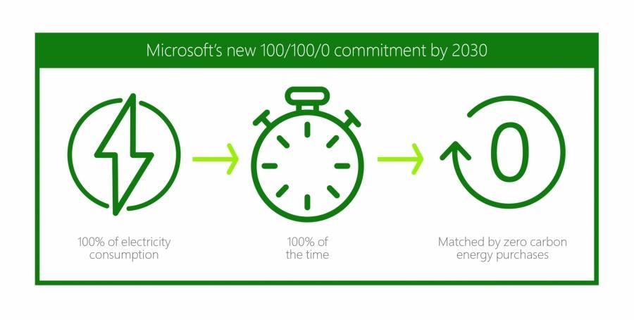 Microsoft_100/100/0 vision