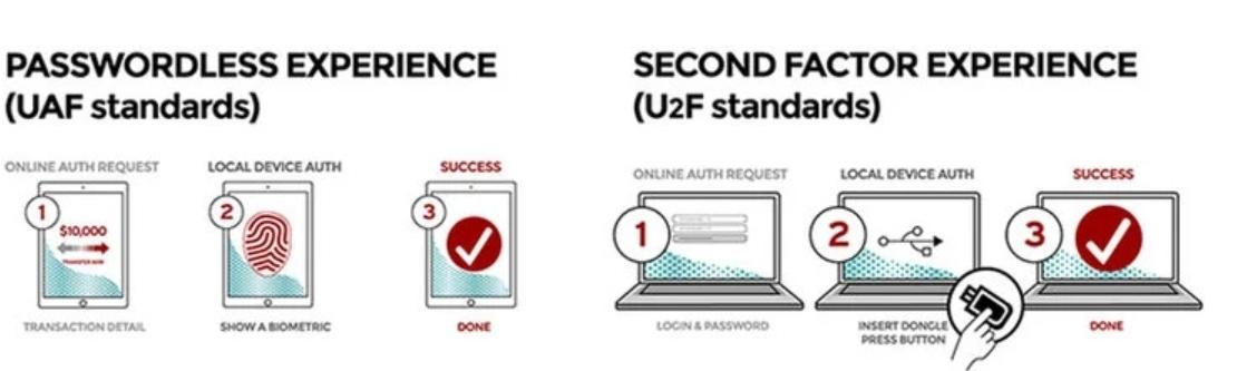 無密碼和二次驗證圖例