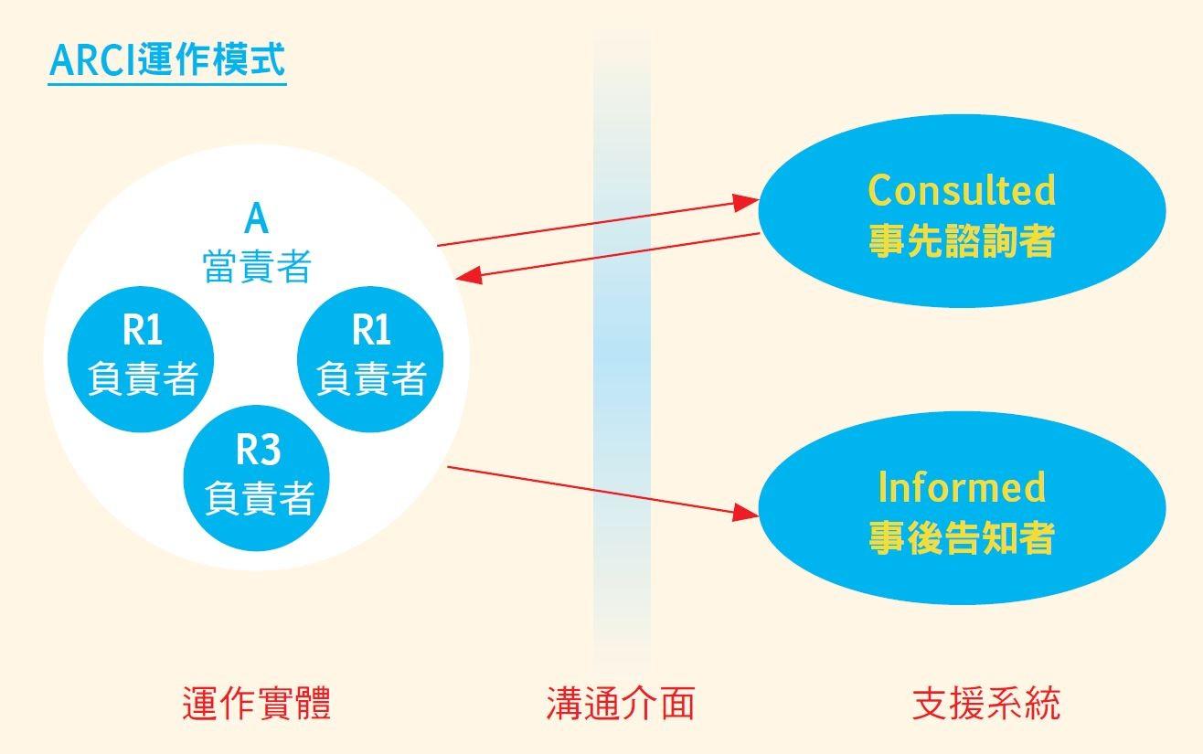 專案PM一定要會的溝通法則!設定 4 種團隊角色,再複雜的任務也能搞定