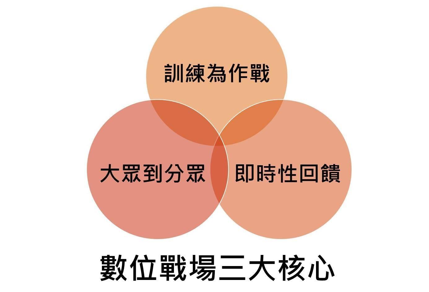 [官振萱] 媒體轉型的策略、組織、人才、管理